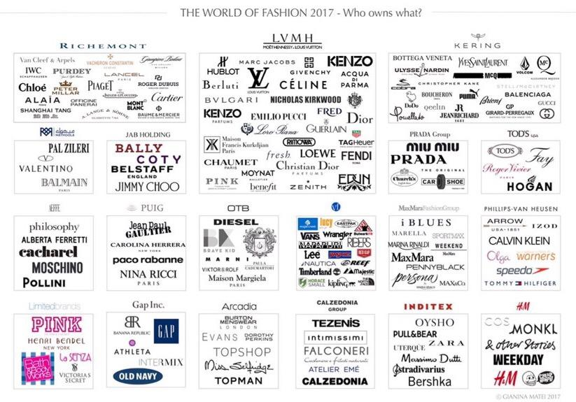 Who owns what ? Fashion&amp;luxury brand chart #Kering #LVMH #MaxMara #Aeffe #Prada #tods #Richemont #Jabholding #Puig #VF #Gap #Inditex <br>http://pic.twitter.com/rXv4i9o8FZ