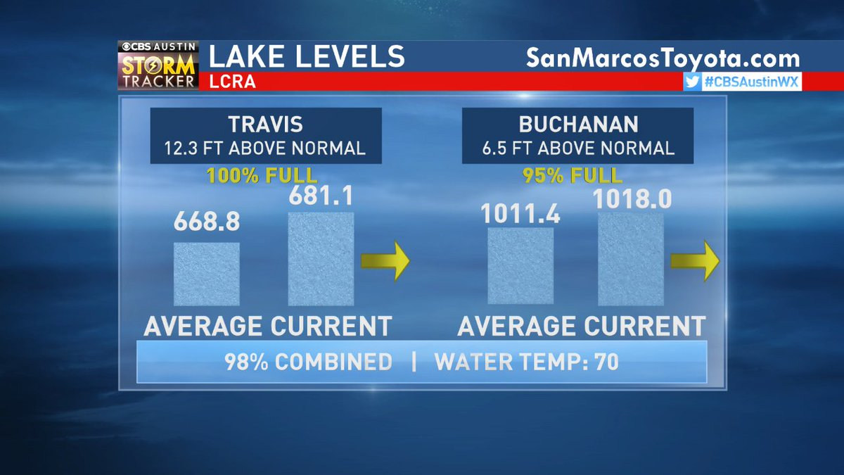RT ChikageWeather: The Lakes are doing well! LCRA combined storage at #Travis &amp; #Buchanan =98%. Water temp up to 7… <br>http://pic.twitter.com/GpBWMkNBfR