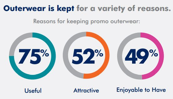 Some interesting stats from our partners in the US... #promoproducts #promotionalclothing #brandedjackets #corporateworkwear