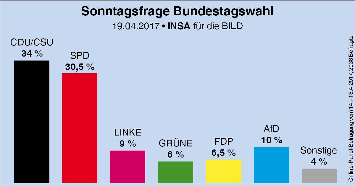 Wahlumfragen Deutschland Aktuell