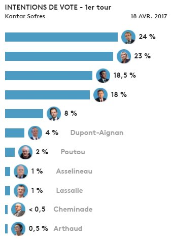 Int. votes 1er tour #Présidentielle2017 18/04 #Macron #MLP #Fillon #Mélenchon #Hamon #NDA #Poutou #Asselineau #Lassalle #Arthaud #Cheminade<br>http://pic.twitter.com/mUI6liEEXz