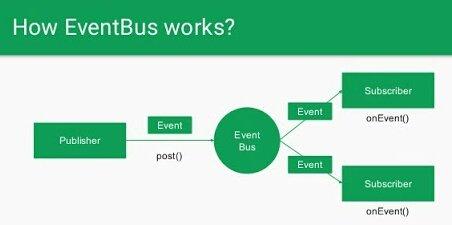 eventbus hashtag on Twitter