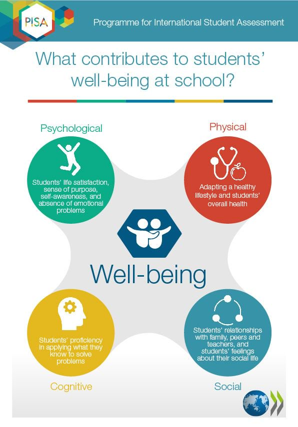 Report Family Well Being Education >> Oecd Education On Twitter What Contributes To Student Wellbeing