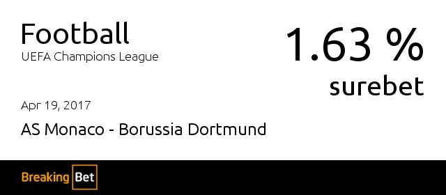 Apr 19, 1.63%, #surebet #Monaco vs #Borussia #Dortmund #MonacoBorussia #BVB #ChampionsLeague #UCL #breakingbet  http:// breaking-bet.com    pic.twitter.com/luAE5fP5J4