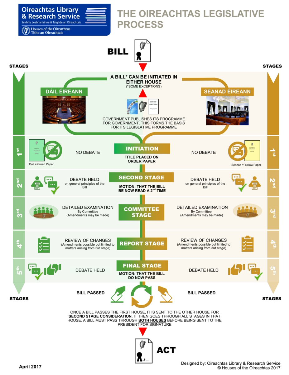 Legislative process. Stages of the legislative process in the Russian Federation 86