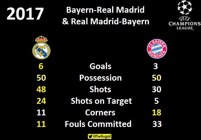 Real Madrid-Bayern - Página 5 C9xH2EQXYAAgPE2