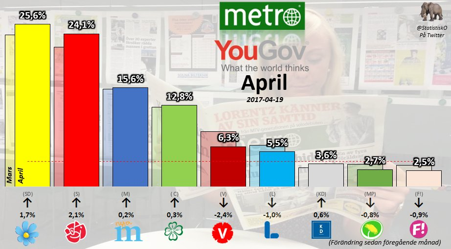 Metro / YouGov April Partistöd