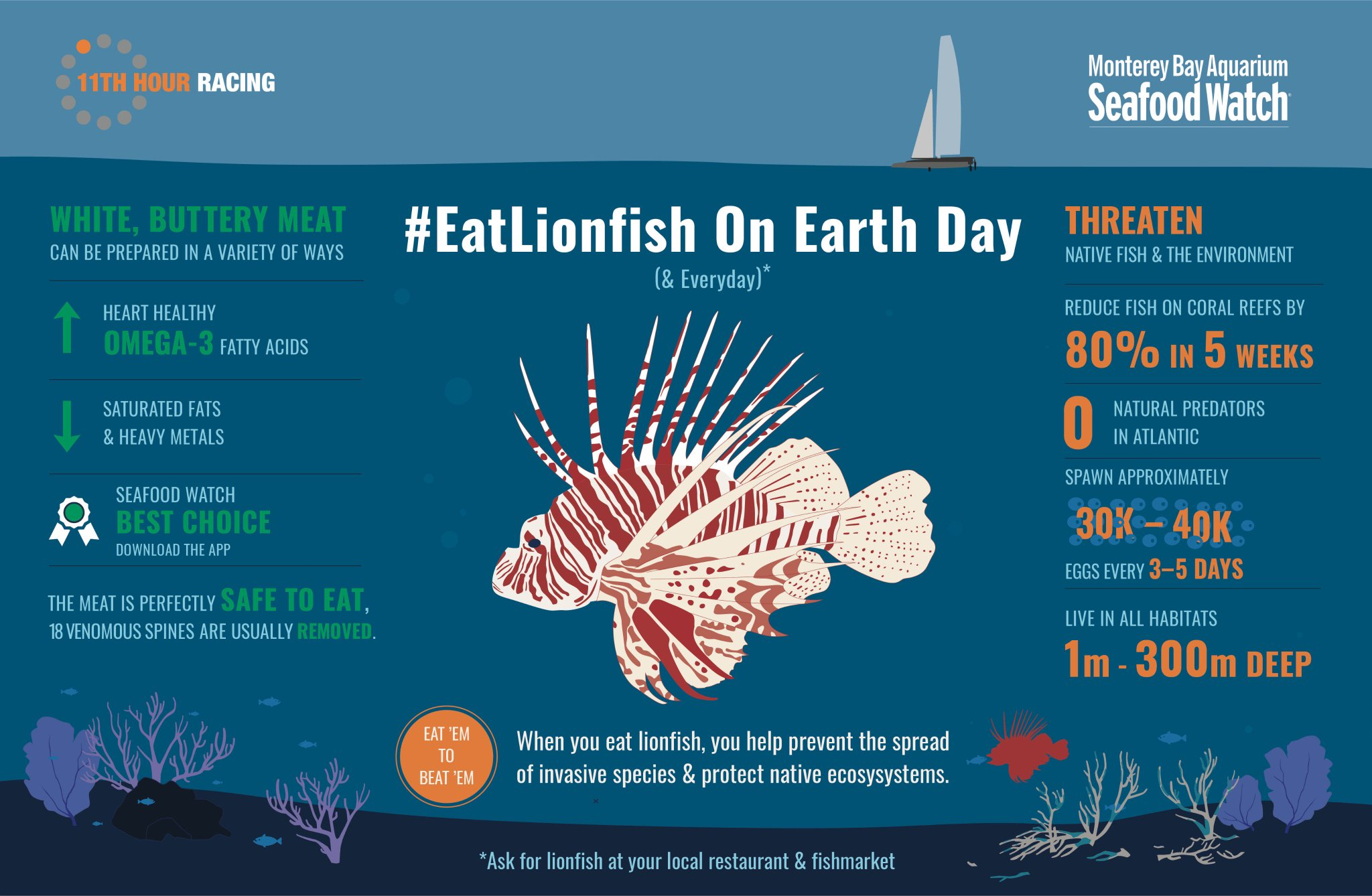 4/4 #Lionfish have no natural predators, lay up to 50,000 eggs every 3 days, prey on over 100 fish species and have been spotted Italy! https://t.co/fy63lvXaaF