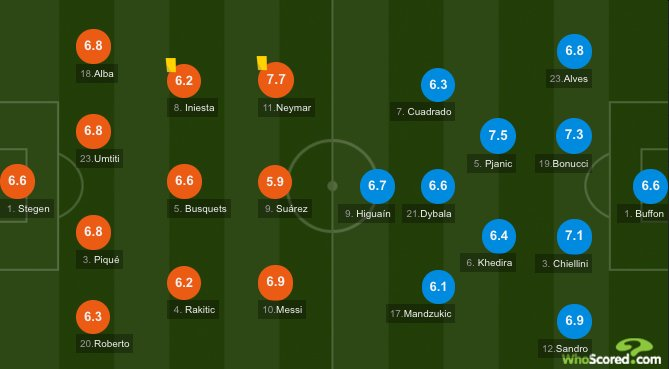 Carte Icom Barcelone.Whoscored Com On Twitter Barcelona 0 0 Juventus Ht Only 1 Of