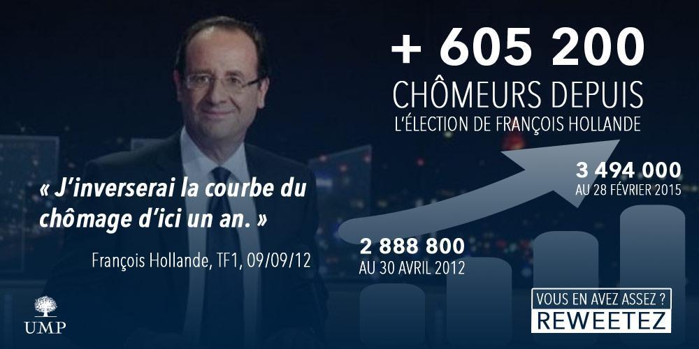 +605 200 #chômeurs depuis l'élection de @fhollande. Retweetez si vous en avez assez ! #chômage http://t.co/CaP9cSvLlN