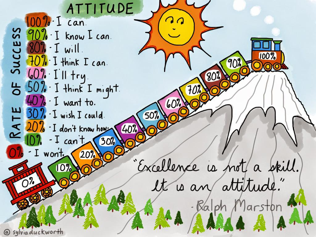 Attitude is key!  #edtech #edchat #teacheredchat #tlap http://t.co/bxQzWH9jLy