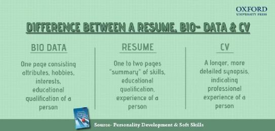 difference between bio data resume and cv anirudh sethi