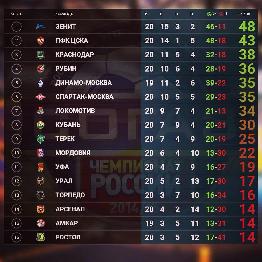 Московский цска расположился на второй строчке чемпионата.