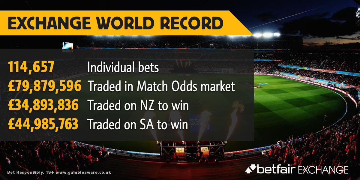 NEW WORLD RECORD! We just saw the most money traded EVER on an Exchange market. Congratulations New Zealand! #NZvSA http://t.co/DEUU6WzY7B