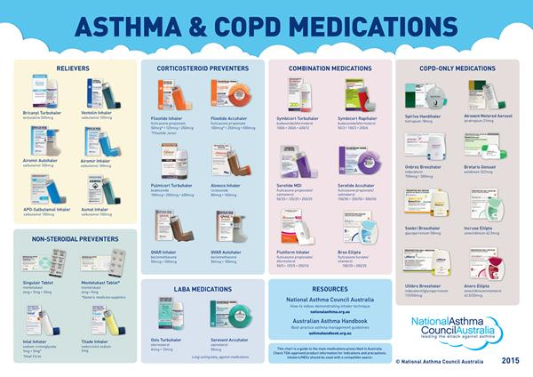 Asthma council aus on twitter our new asthma and copd medications