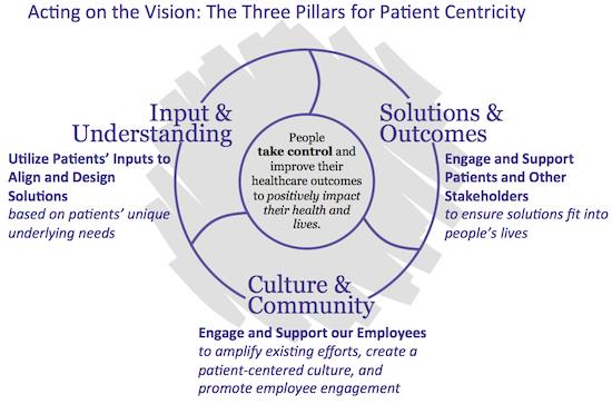 Sanofi's 3 Pillars of Patient Centricity - The most retweeted tweet ever! http://t.co/QC70aYRpSu #e4pbarca http://t.co/7qTjGv4zBW