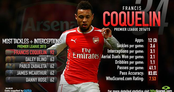 This from @WhoScored on Francis Coquelin makes you think of Nemanja Matic. http://t.co/LnOANnktlb http://t.co/7xM15FXUkd