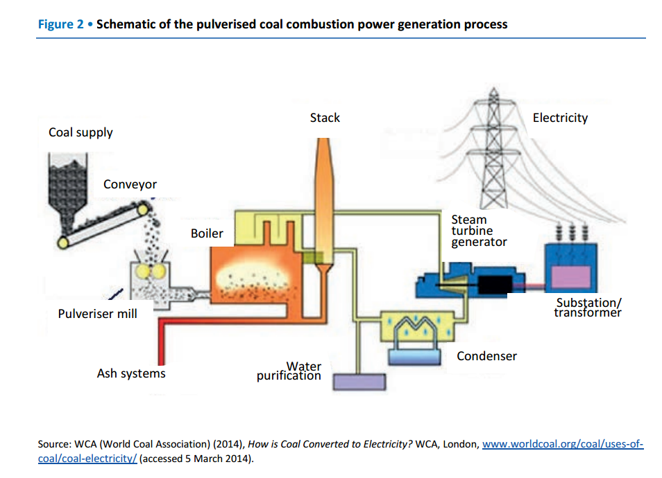 iea on twitter schematic of the pulverised coal combustion power rh twitter com coal power plant process diagram Hydro Power Plant Diagram
