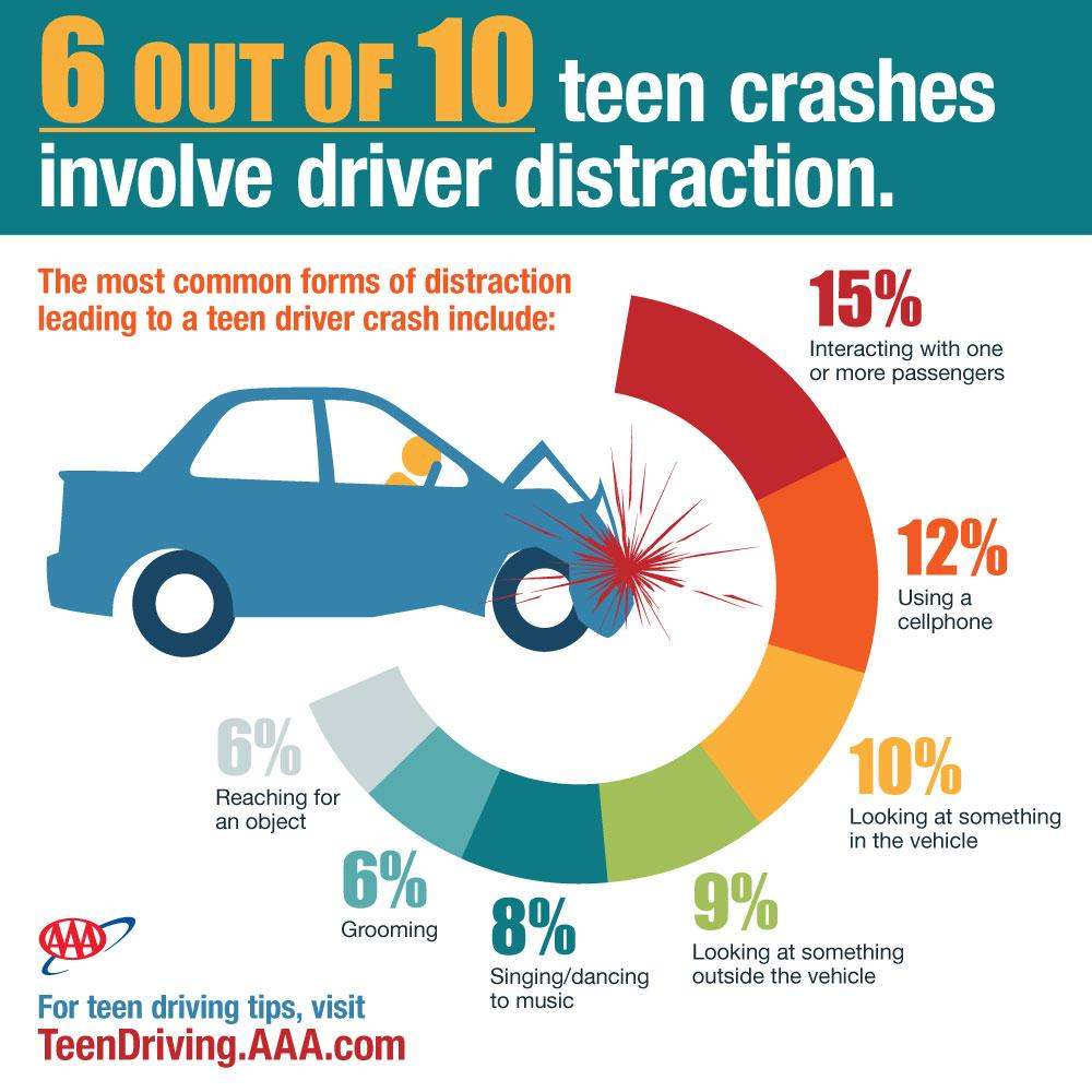 New AAA research finds that distractions are far too common in teen crashes. http://t.co/mgvMPr2g2b