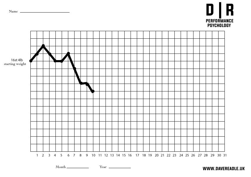graphic relating to Weight Loss Graph Printable called Dave Readle upon Twitter: \