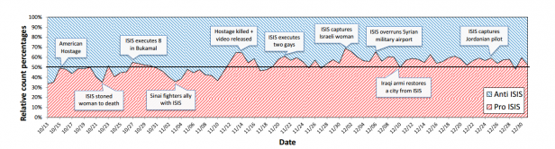 Twitter #DataMining finds origins of ISIS support