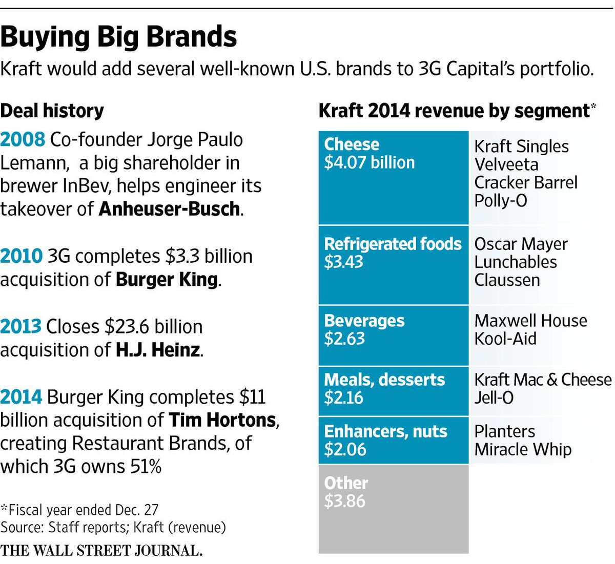 Kraft/Heinz deal will create world's 5th largest food & beverage company. http://t.co/zIx1Kwlvmu http://t.co/zkaZiklkM0