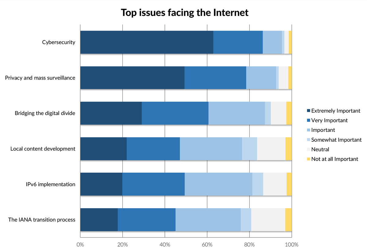 What are the most important issues facing the Internet today? We asked, and you answered! http://t.co/ShJWg8D7vk http://t.co/uPj44fBsoP