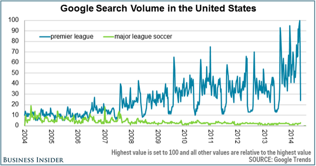 Interest in MLS stagnant compared to English Premier League