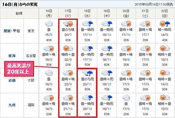 来週 の 天気 札幌市の10日間天気(6時間ごと) - 日本気象協会