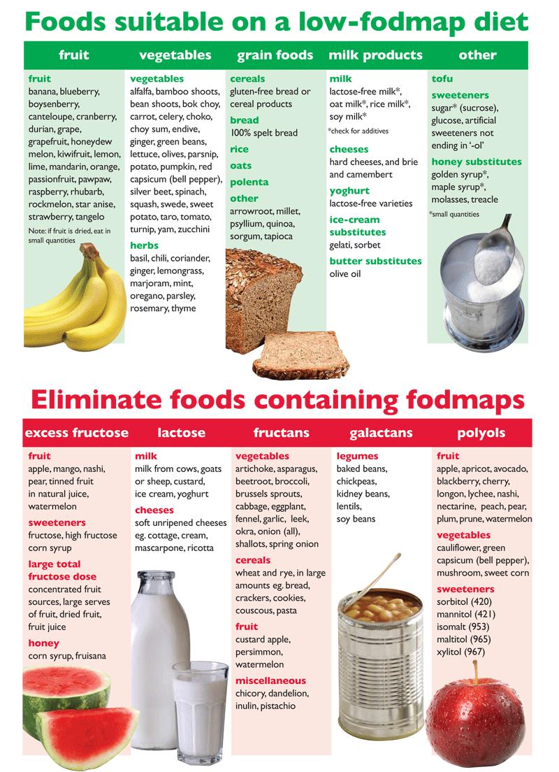 fodmap diet svenska