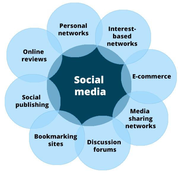 """Wie Viele Arten Von Sofas Kennen Sie: Hootsuite On Twitter: """"Do You Know All 8 Types Of Social"""