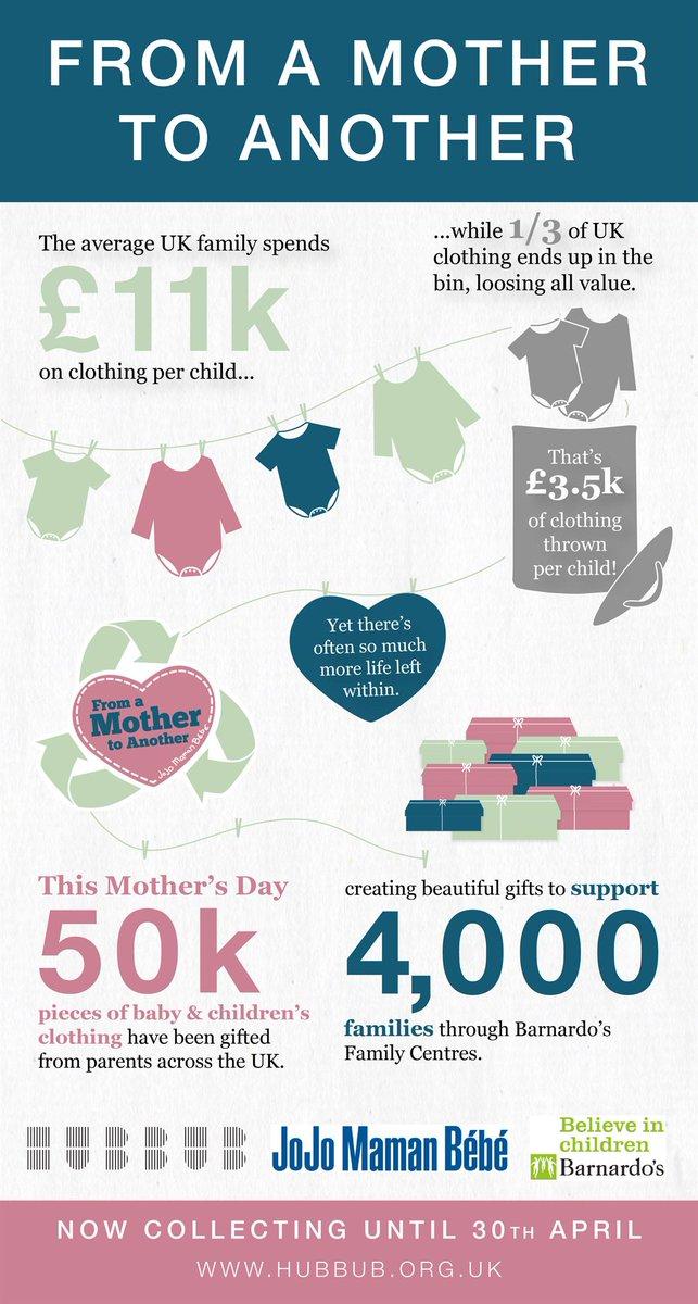 Happy #MothersDay! The 'From a #MotherToAnother' story - @JoJoMamanBebe @barnardos http://t.co/MNTy7pfX69 http://t.co/HRR6LMYu8L