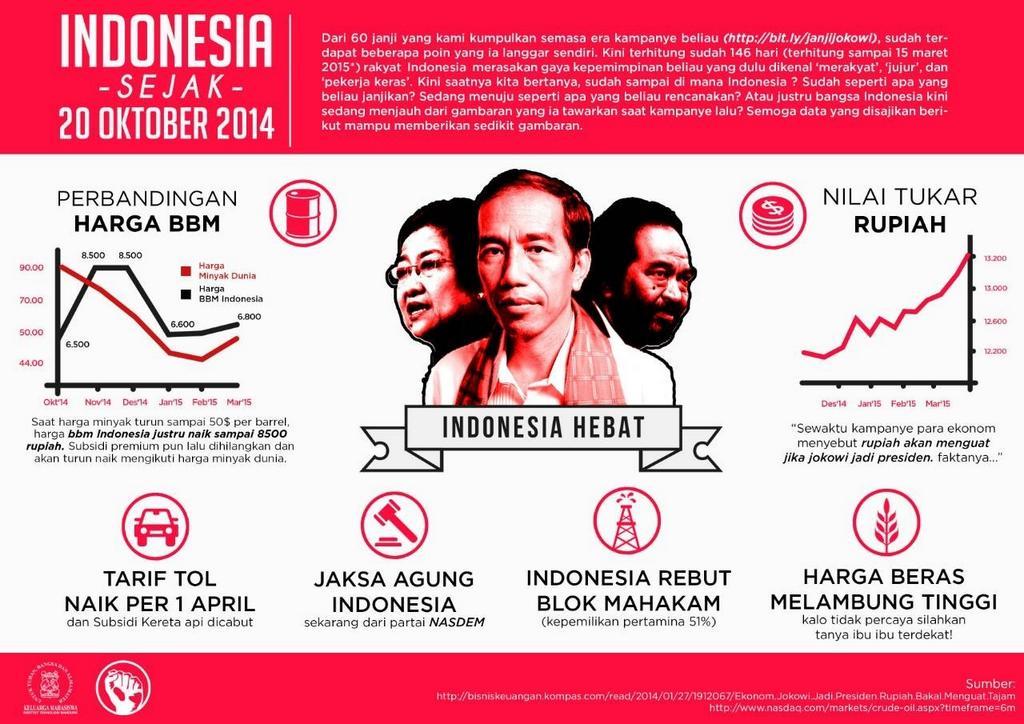 Saatnya mahasiswa peka akan keberjalanan negeri ini sejak kepemimpinan Bapak Jokowi - Indonesia Sejak 24 Oktober 2014 http://t.co/660UFpv2UL