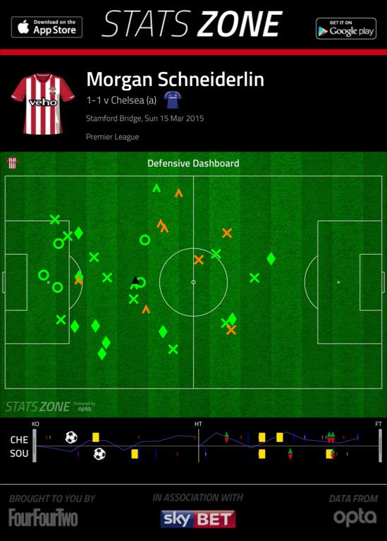 Morgan the machine; 10 tackles, 9 interceptions & 21 ball recoveries- 10 more than any other player (via @StatsZone) http://t.co/OCXExU3U5E