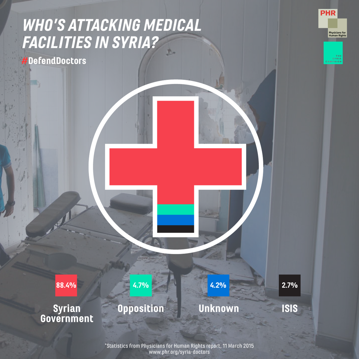88% of attacks on #Syria's medical facilities have been by the gov't; less than 3% have been by #ISIS. http://t.co/MAMe6Fj4u2