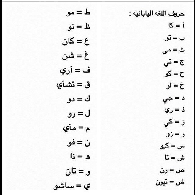 الحروف اليابانية مترجمة بالعربية