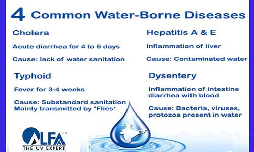 "Alfaa UV on Twitter: ""4 common #WaterBorne #diseases found ..."