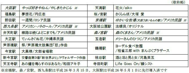 『大阪環状線改造プロジェクト』進行中 大阪環状線発車メロディ全駅曲目決定! pic.twitter.com/gqYh9n9Arw