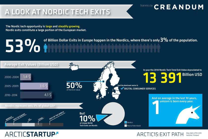 Our favorite statistic: On average one Nordic unicorn is born every year http://t.co/3KppOSq9Bx http://t.co/KxYqrDJQRD
