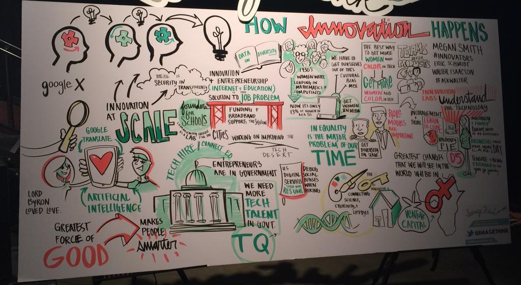 Overview of innovation talk w/ @smithmegan @ericschmidt @WalterIsaacson #innovators #sxsw http://t.co/zz4D6CZugw
