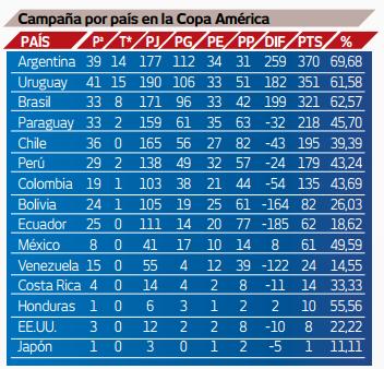 Ranking historico Copa America