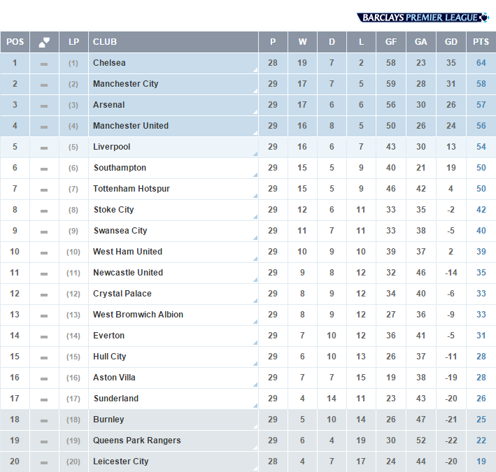 Barcleys premier league table