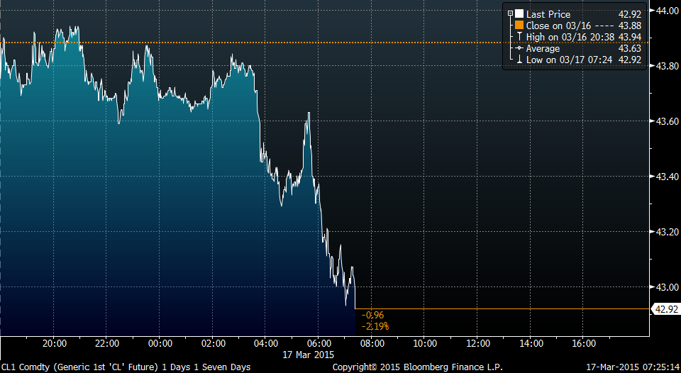Oil is tumbling again http://t.co/t9mIBrcx8n http://t.co/aPoAOhM3Lb
