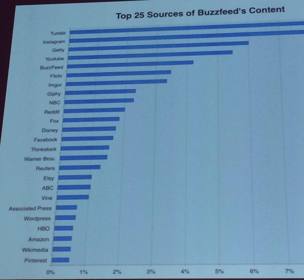 Auf diesen Websites entstehen die großen Internet-Trends. #SMX http://t.co/SatWI4vig3