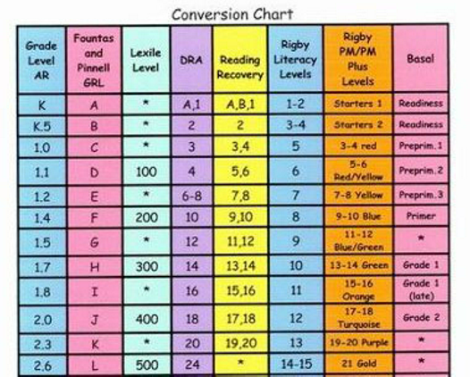 Teachthought On Twitter A Conversion Chart For Reading Level