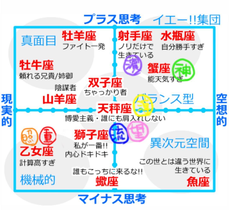 tweet : 【ジャニーズ】星座別・各グループの性格診断【嵐 ...
