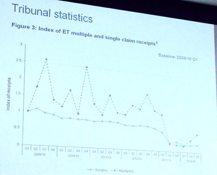 Drop of 70% in claims since tribunal fess has been brought in. #ukemplaw #emplawCIPD http://t.co/eAoWgSHGge