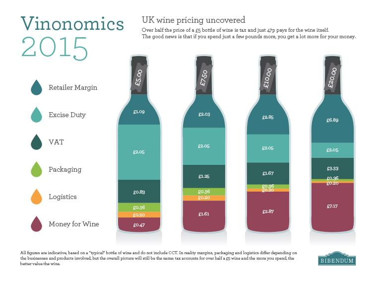 Wine duty frozen in 2015! Here's a guide to where your money goes on #wine #Budget2015  http://t.co/uIax3S5qUB http://t.co/zU6pnUz9go