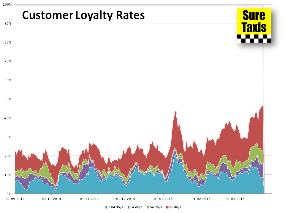 Of the many #metrics we track, #customerloyalty is key. Here's our stats grouped by when a customer first used us. http://t.co/oPNrPXoPch