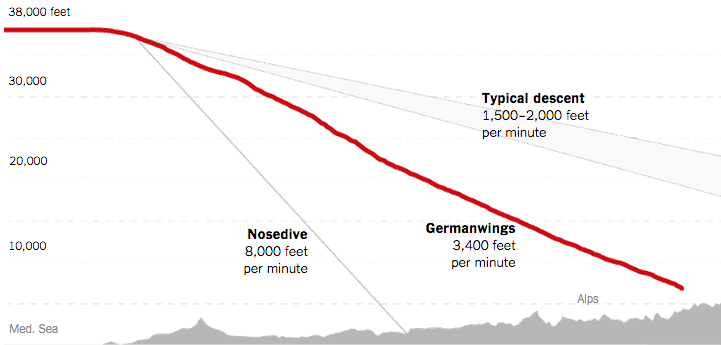 How steep was #Germanwings descent? Steeper than usual, but within the aircraft's capability. http://t.co/gmmxa4SKWD http://t.co/xNGT2LIPrR